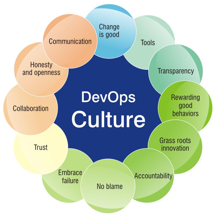 circulo_devops_culture_full