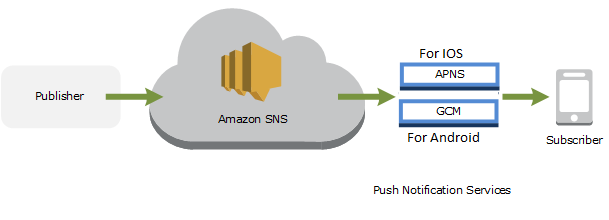 How does Amazon SNS Push Notifications to Mobile Devices - API