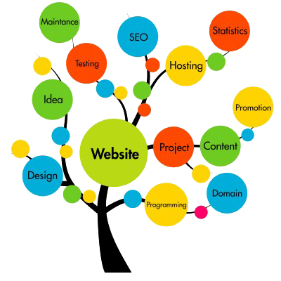 THE LIFE-CYCLE – WEB SITE DEVELOPMENT PROCESS
